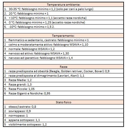 fabbisogno calorico del cane tabelle moltiplicative di Blanchard